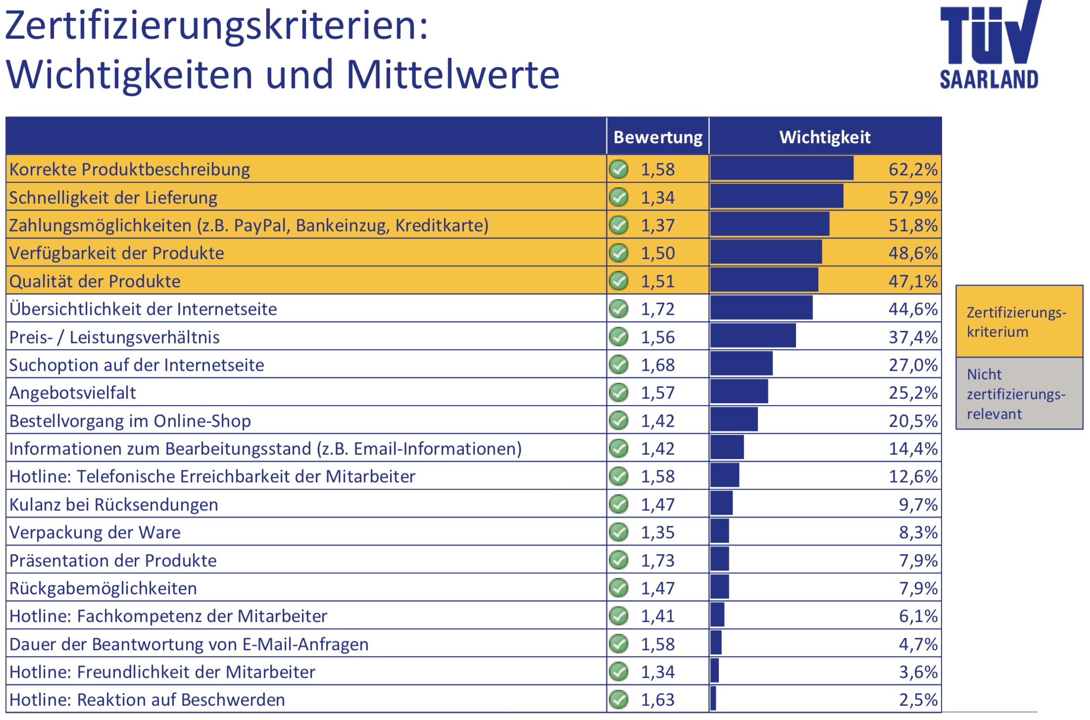 Die Zertifizierungskriterien vom TÜV Saarland 2017